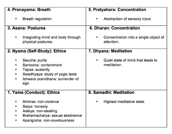 neuropsychology yoga 8 path table