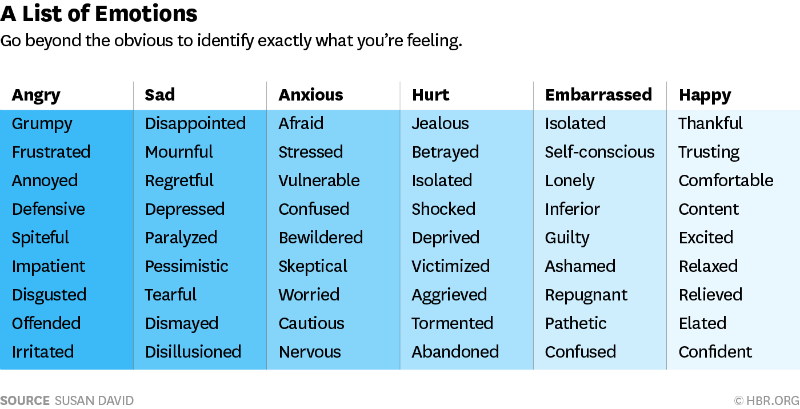 Emotional Agility List Emotions